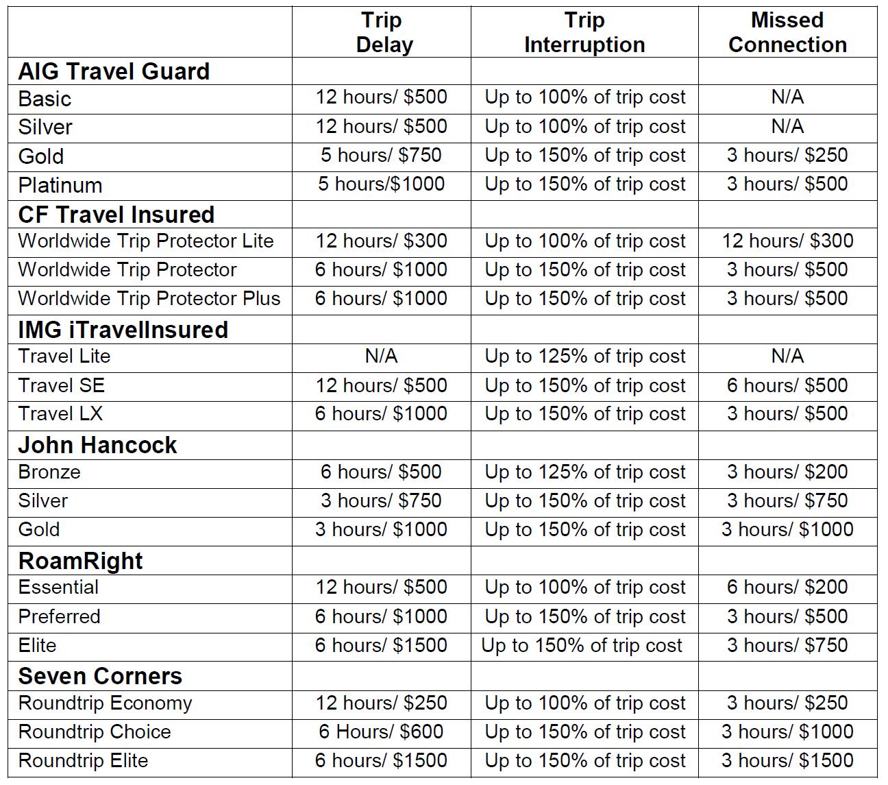 Travel-Delay-Insurance | AardvarkCompare.com