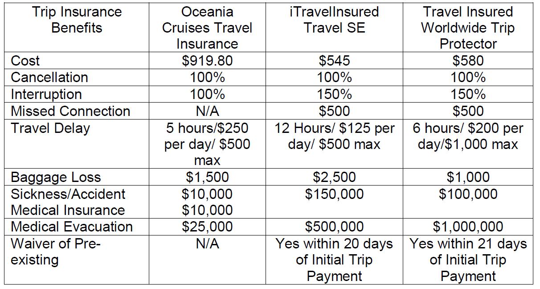 Oceania-Cruises-Insurance-Logo | AARDY.com
