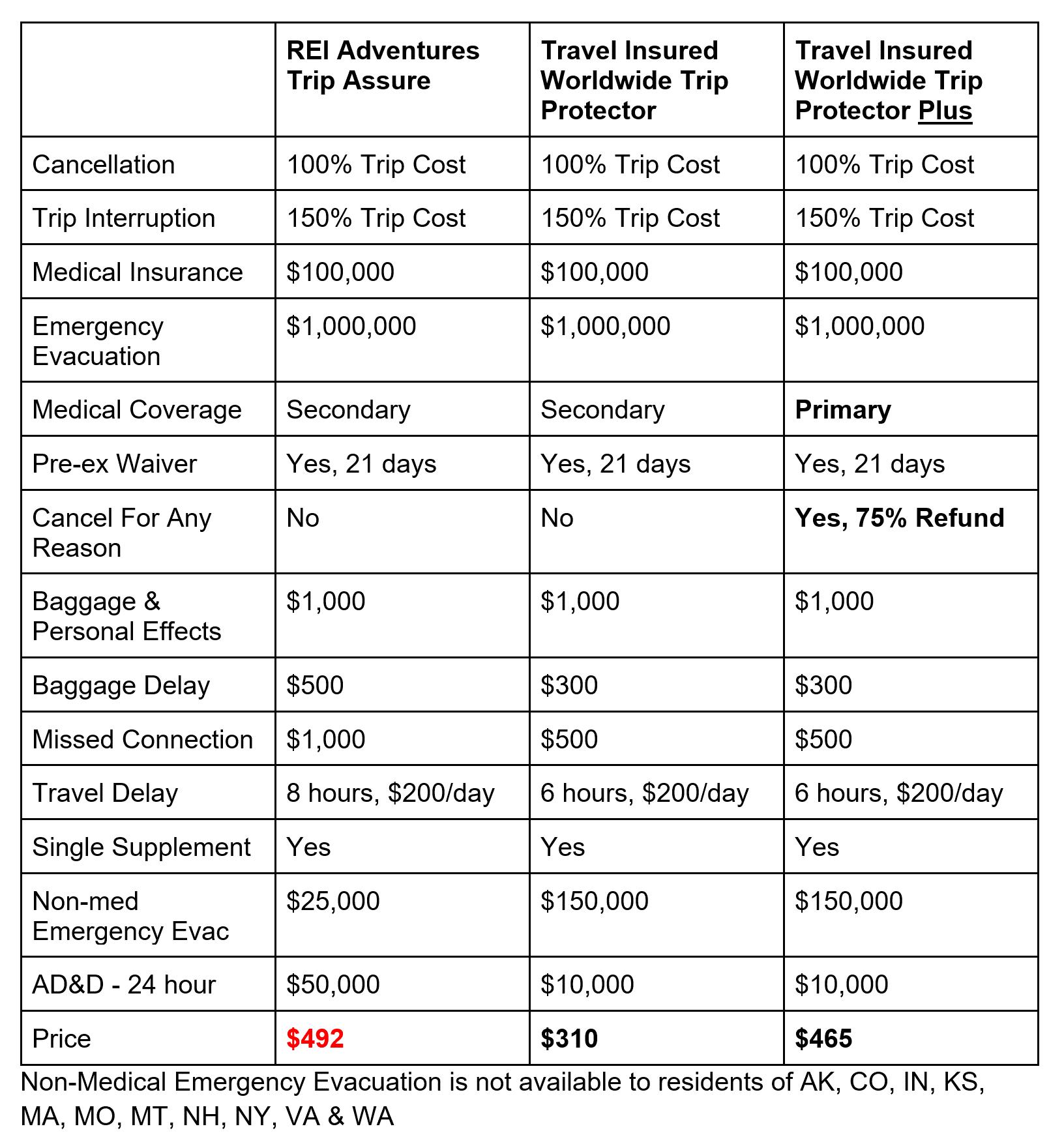 REI-Adventures-Comparison | AardvarkCompare.com