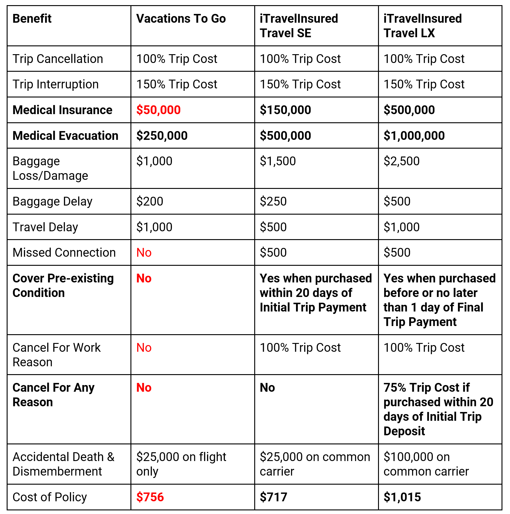 Vacations-To-Go-Comparison | AARDY.com