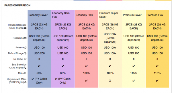 China Airlines Travel Insurance Fare Comparison | AardvarkCompare.com