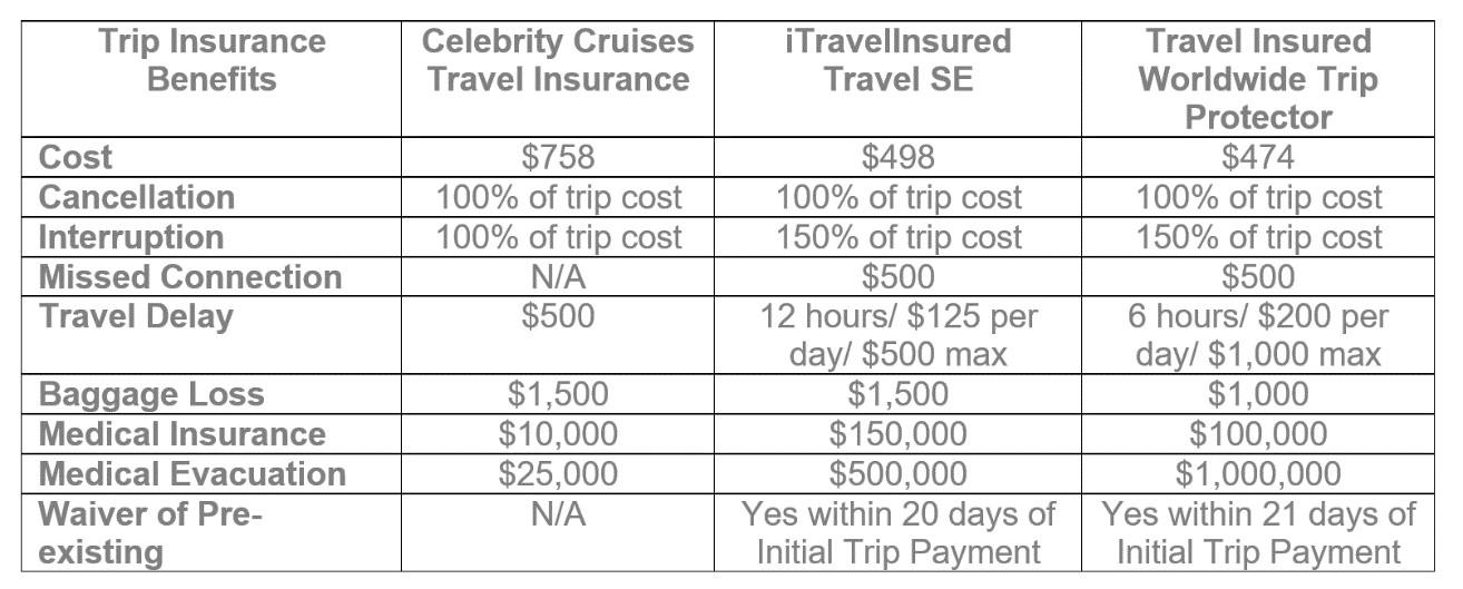 Celebrity-Cruises-Comparison | AardvarkCompare.com