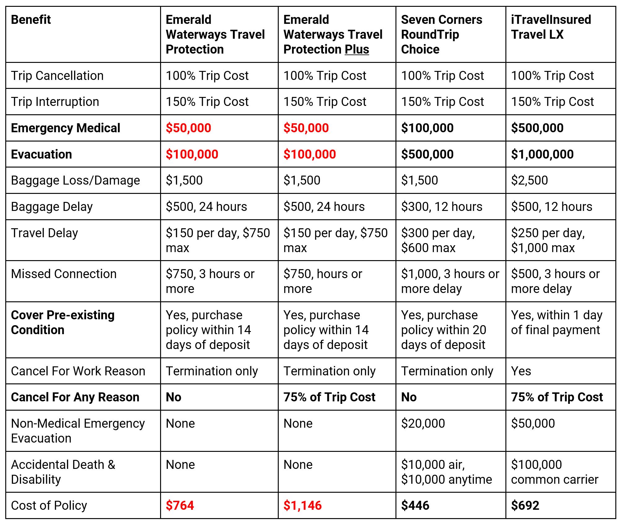 Emerald-Waterways-Comparison | AardvarkCompare.com