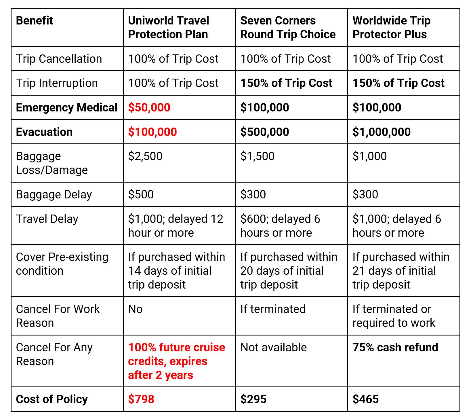 UniWolrd-River-Cruise-Comparison | AardvarkCompare.com
